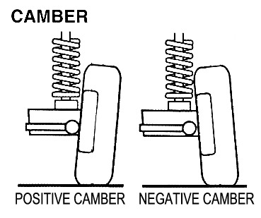 camberexplanation